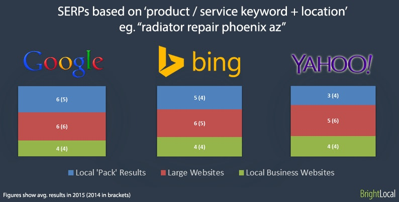 Product + Location SERPs
