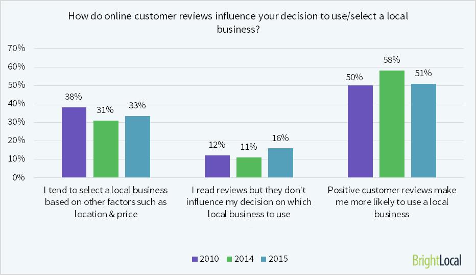 how-do-reviews-affect-decisions