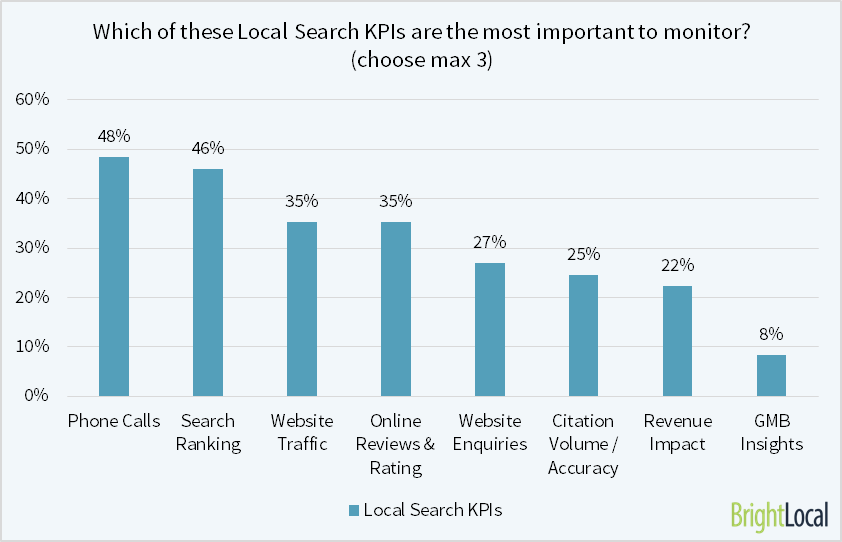 KPIs for local search