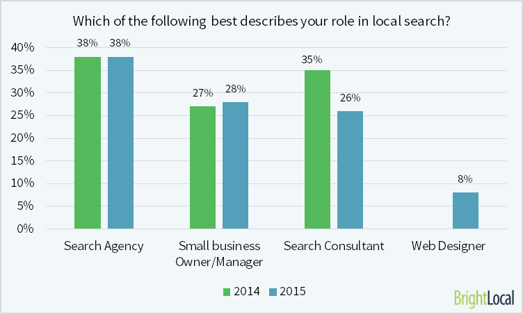 Role in local search