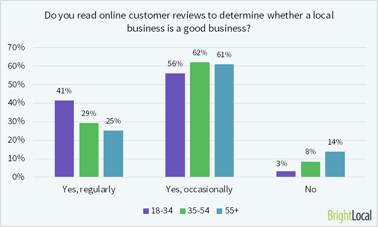 Consumers read online reviews