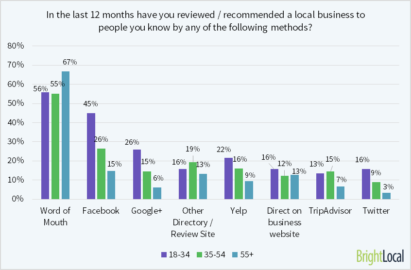 Review and recommend local business