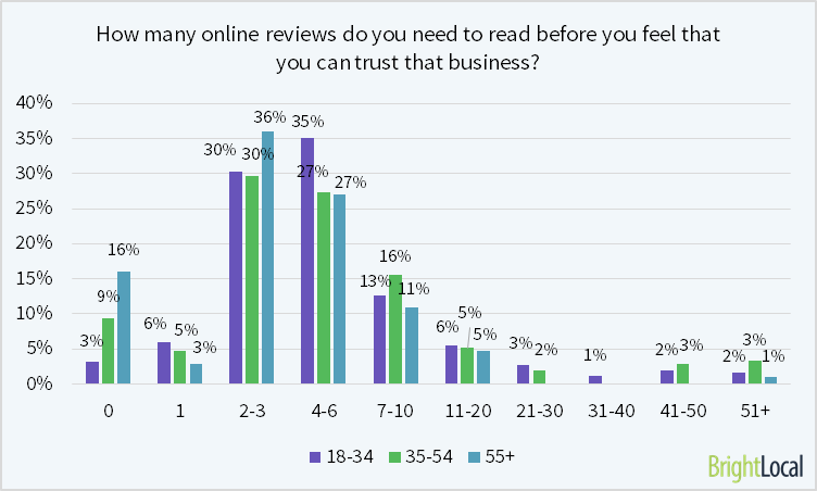 Reading online reviews satisfaction