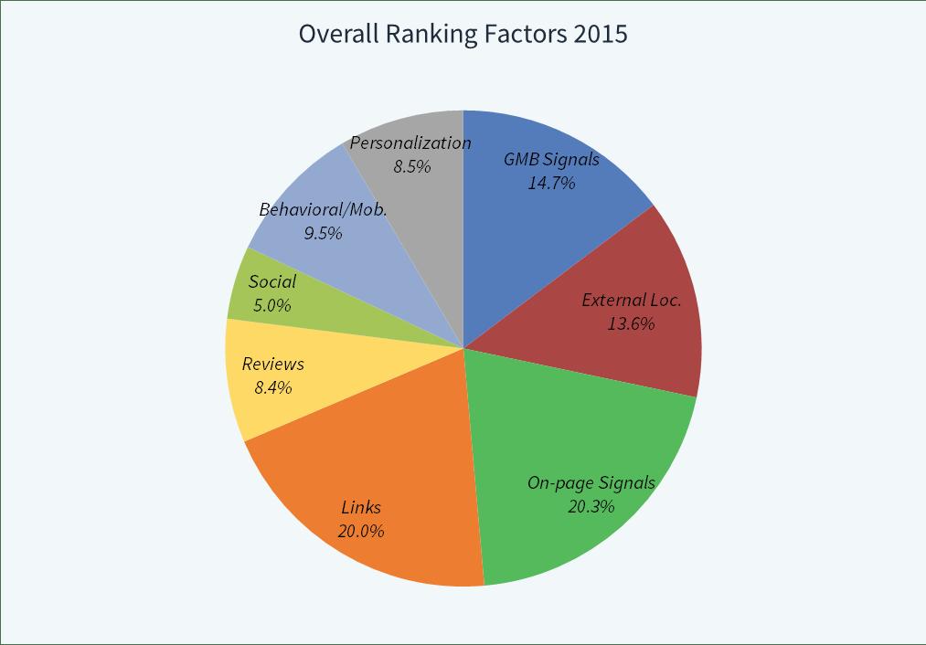 online ranking factors