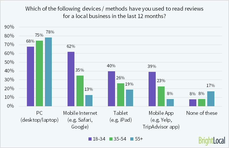 Methods used to read online reviews