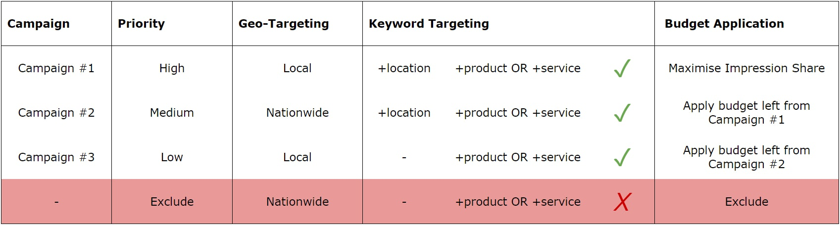 Google AdWords for local businesses