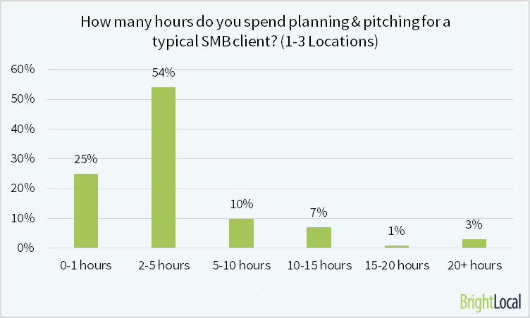 Hours spend Planning and Pitching