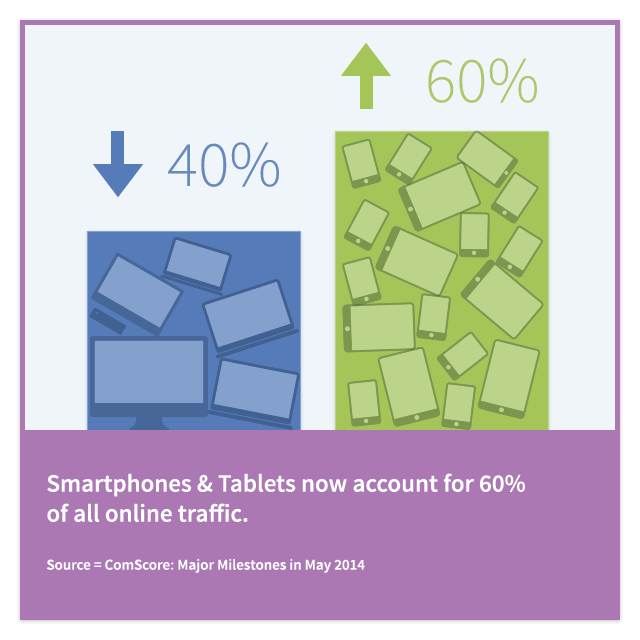 Smartphones and Tablets for Online Traffic