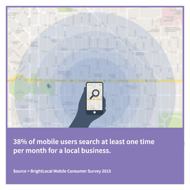 Mobile users search local business.