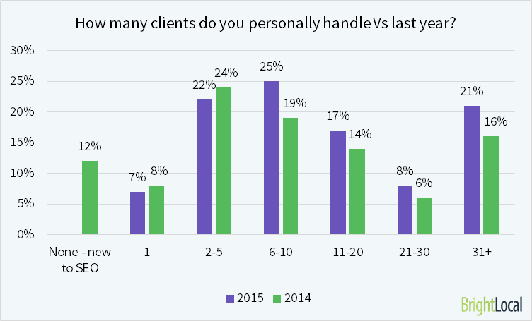 clients vs last year