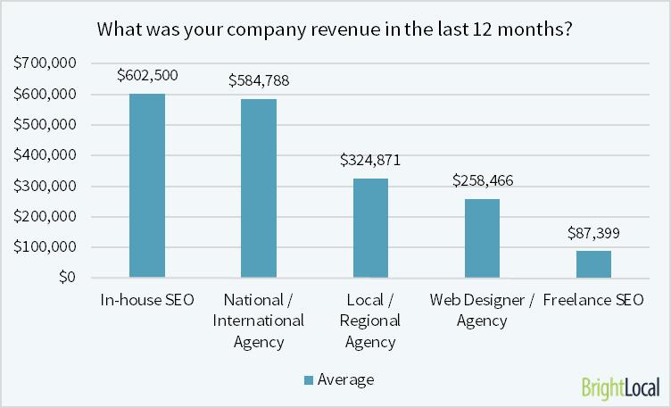 SEO agency revenue