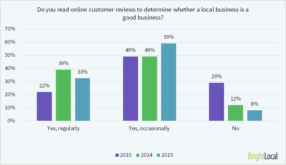 Online Customer Reviews