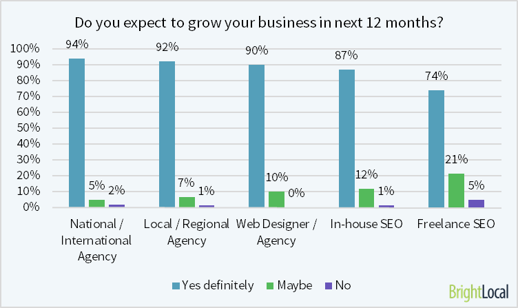 SEO Agency growth