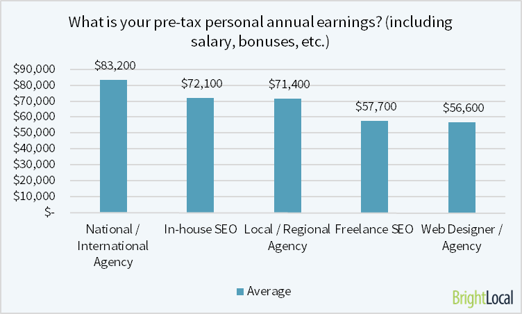 how much do SEOs earn