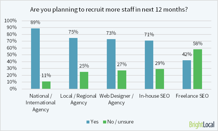 recruiting SEO staff