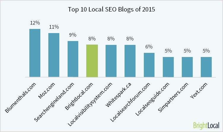 Top Local SEO Blogs