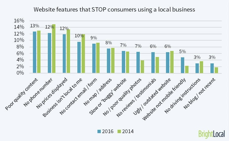 Common problems on a local business website