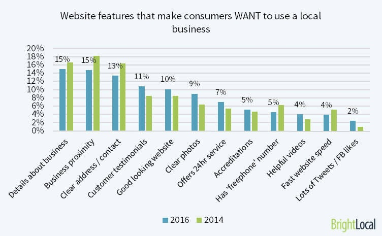 Website factors which make consumers want to use a local business