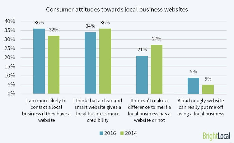 Consumer attitudes towards local business websites