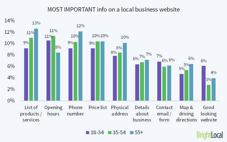 Key information on a local business website