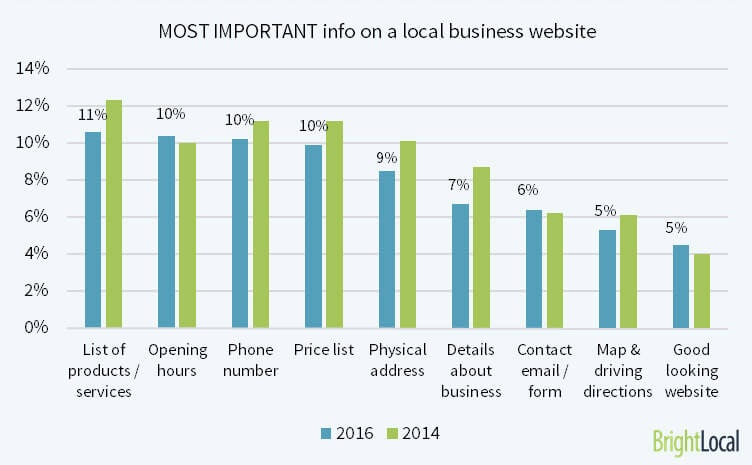 Key info on a local business website