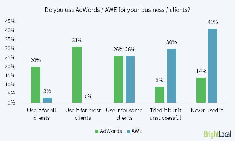 Do you use Google AdWords Express for your business/clients?