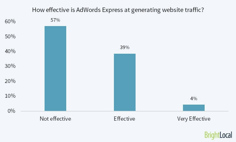 How effective is Google AdWords Express at generating website traffic?
