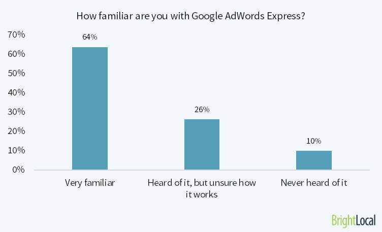 How familiar are you with Google AdWords Express?