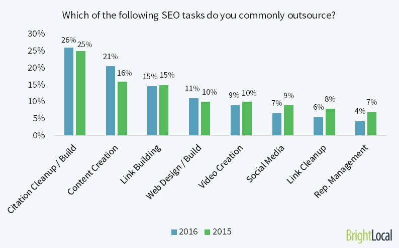 Which SEO tasks do SEOs outsource the most in 2016?