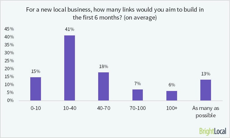 Citation building rated the most popular link building tactic for Local SEOs - 1
