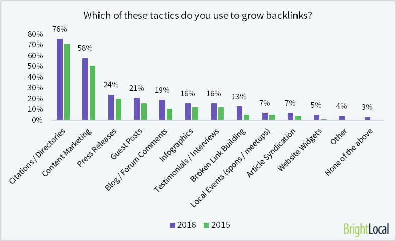 What are the most popular link building tactics?