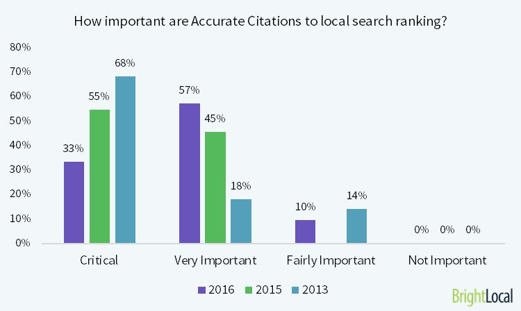 A strong presence on citation sites