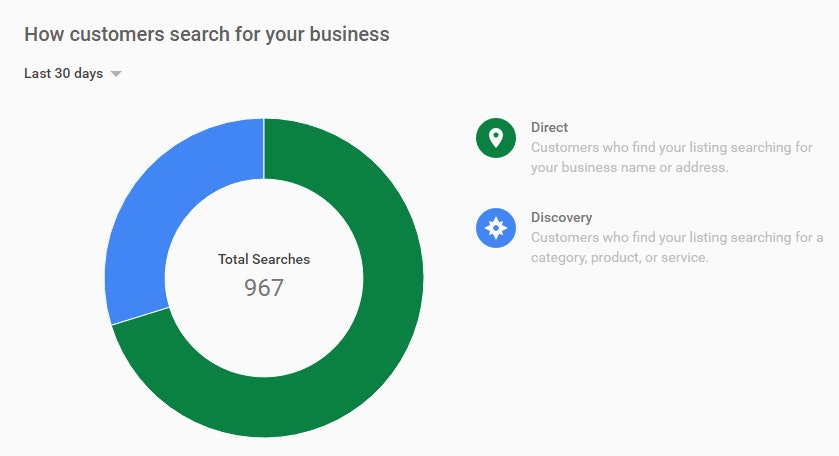 Google adds GMB Insights Data to its latest API release