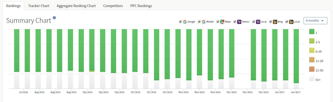 Ranking Report Summary Charts