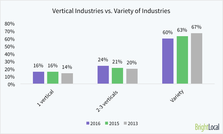 Do You Serve a Particular Vertical Industry or Do Your Clients Come From Many Different Industries