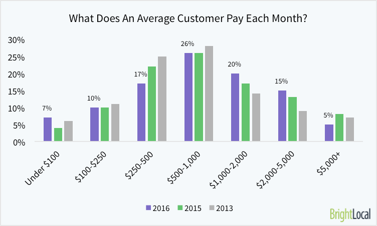 What Does An Average Customer Pay You Each Month