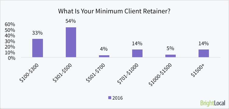 What is your minimum client retainer per month