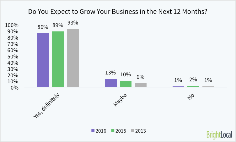 Do you expect to grow your business in next 12 months