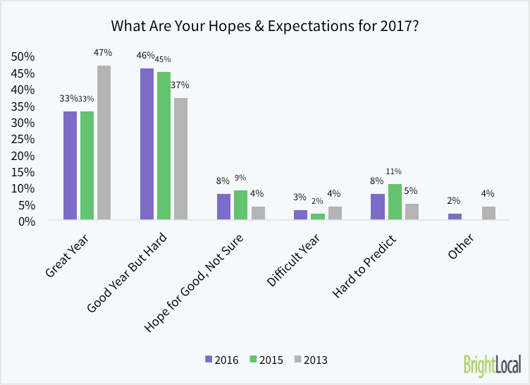 What Are Your Hopes & Expectations for 2017