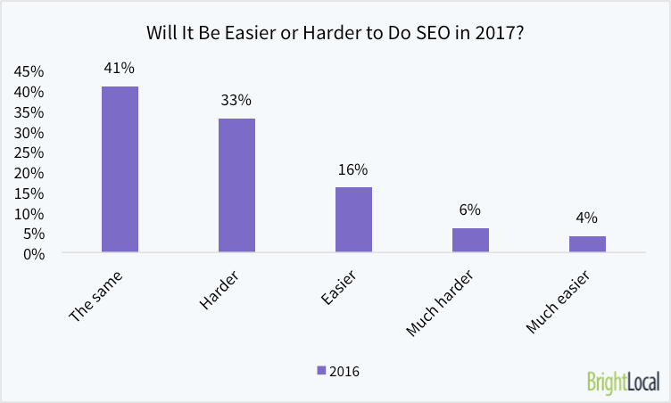 Will it be easier or harder to do SEO in 2017