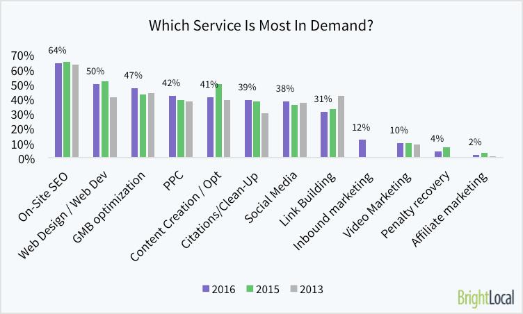 Local SEO Industry Survey 2016 - 15