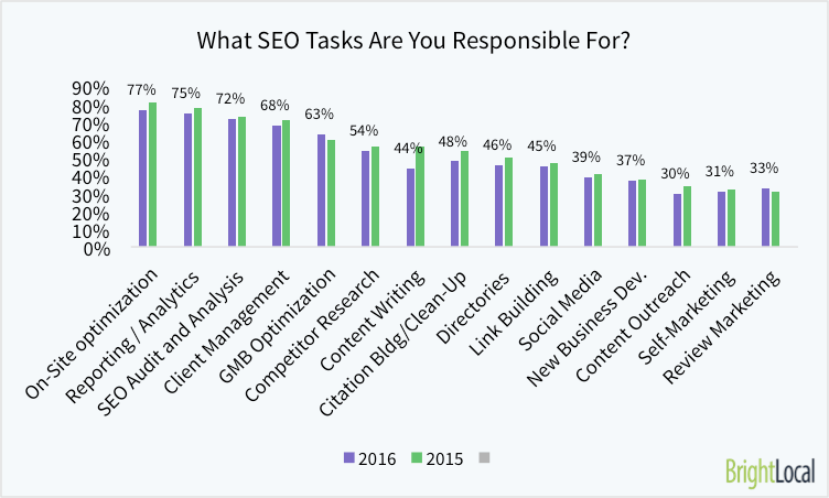 What SEO Tasks Are You Responsible For