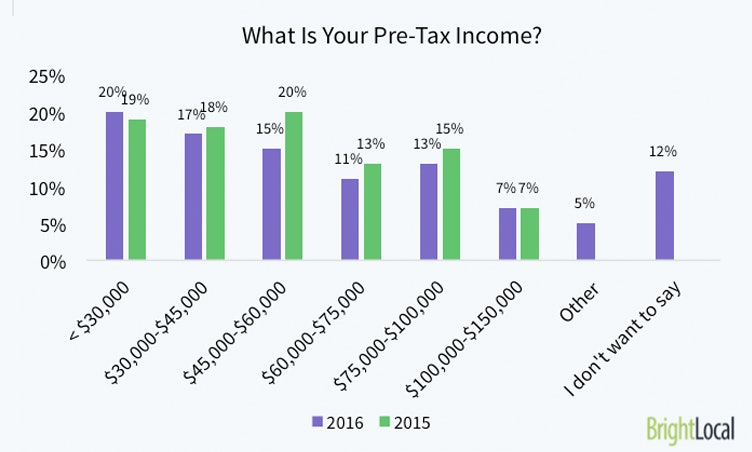 What is your pre-tax income