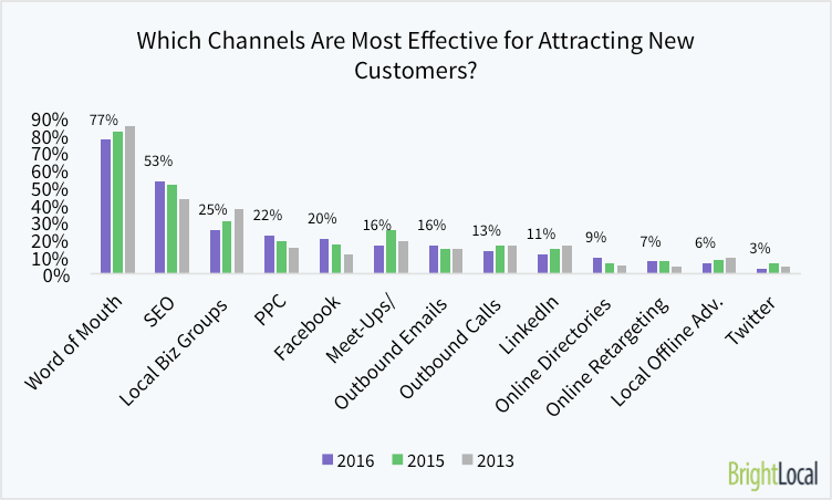 7. Which Channels Are Most Effective For Attracting New Customers to Your Company