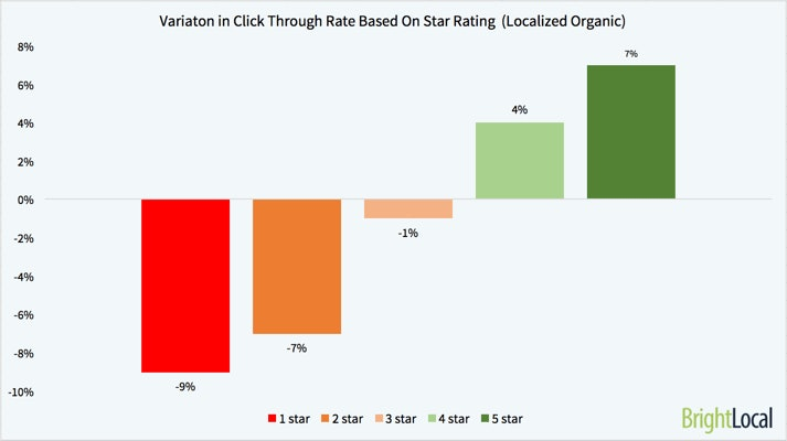 Variation in Click Through Rate Based on Star Rating Localised Organic Results