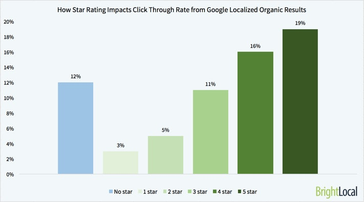 Variation in Click Through Rate Based on Star Rating in Localized Organic Results