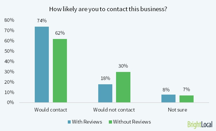 how-likely-to-contact