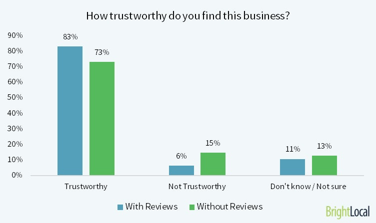how-trustworthy-is-this-business