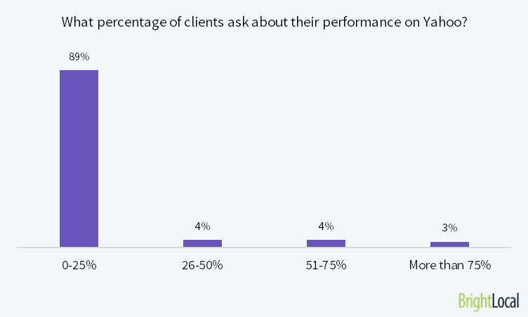 What percentage of your clients ask about their performance on Yahoo?