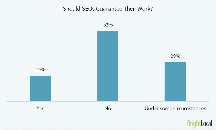 Should SEOs Guarantee Their Work?